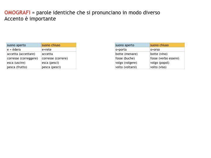 1.grammatica_1_SUONI E SEGNI_simulazione_pptx 2.022