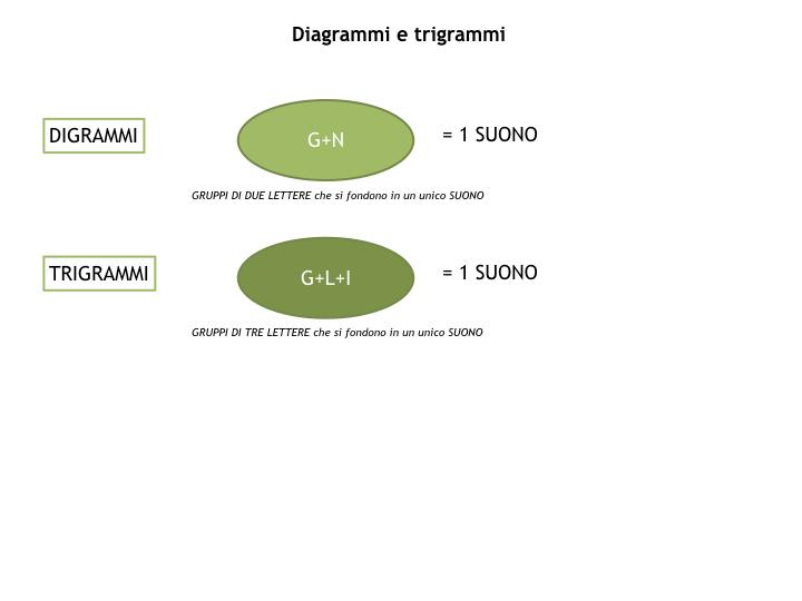 1.grammatica_1_SUONI E SEGNI_simulazione_pptx 2.029