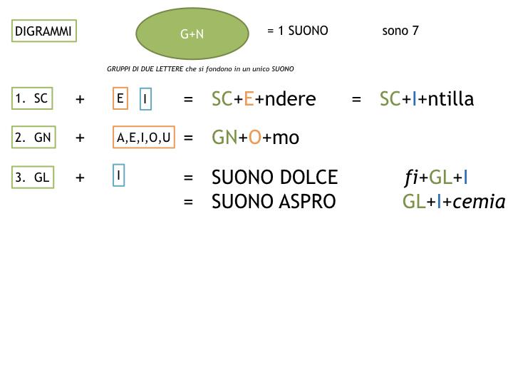 1.grammatica_1_SUONI E SEGNI_simulazione_pptx 2.033
