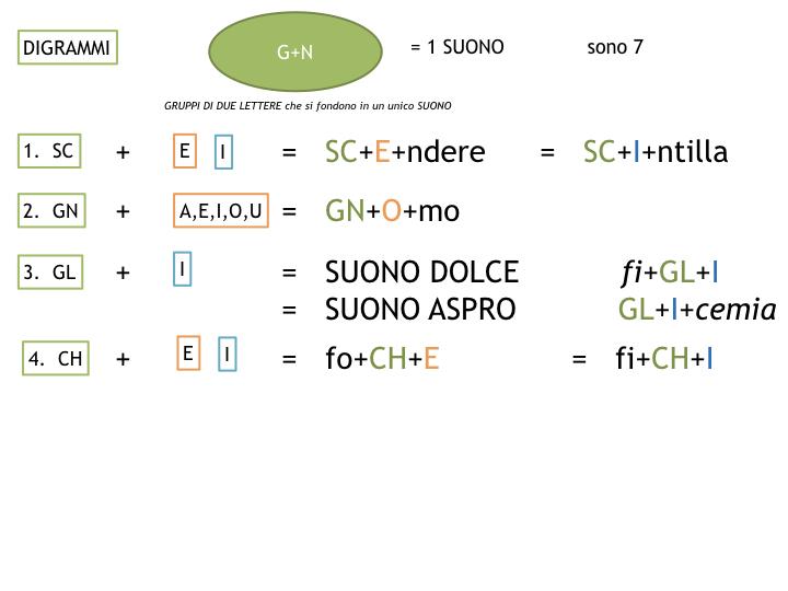 1.grammatica_1_SUONI E SEGNI_simulazione_pptx 2.034