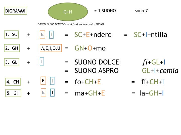 1.grammatica_1_SUONI E SEGNI_simulazione_pptx 2.035