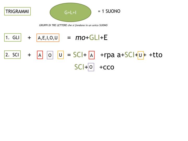 1.grammatica_1_SUONI E SEGNI_simulazione_pptx 2.041