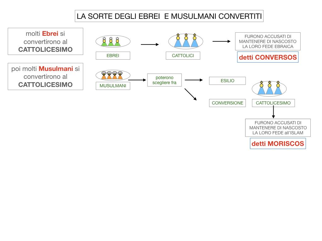 2. LA PENISOLA IBERICA E LE ESPLORAZIONI ATLANTICHE_SIMULAZIONE.052