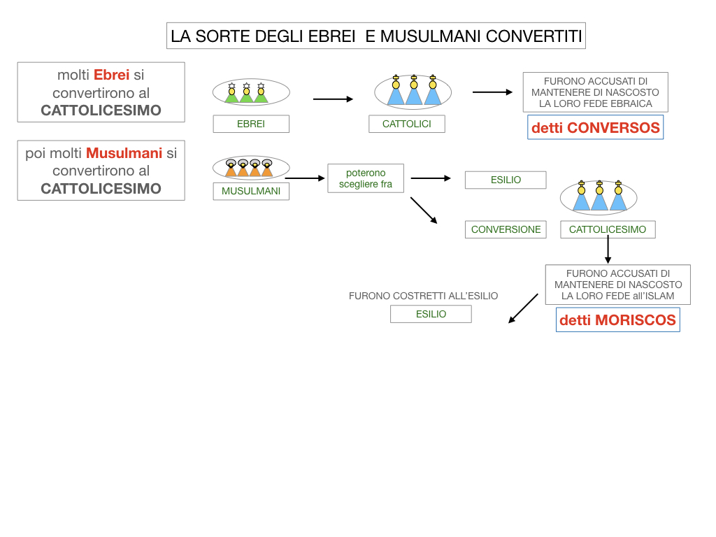 2. LA PENISOLA IBERICA E LE ESPLORAZIONI ATLANTICHE_SIMULAZIONE.053