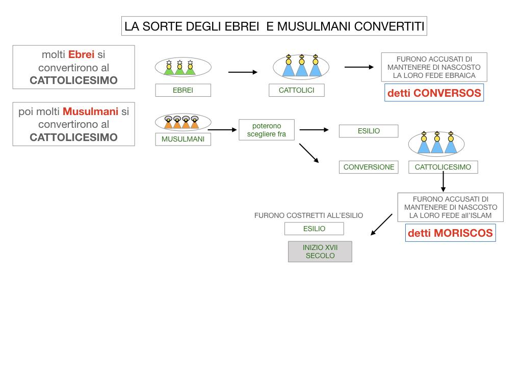 2. LA PENISOLA IBERICA E LE ESPLORAZIONI ATLANTICHE_SIMULAZIONE.054
