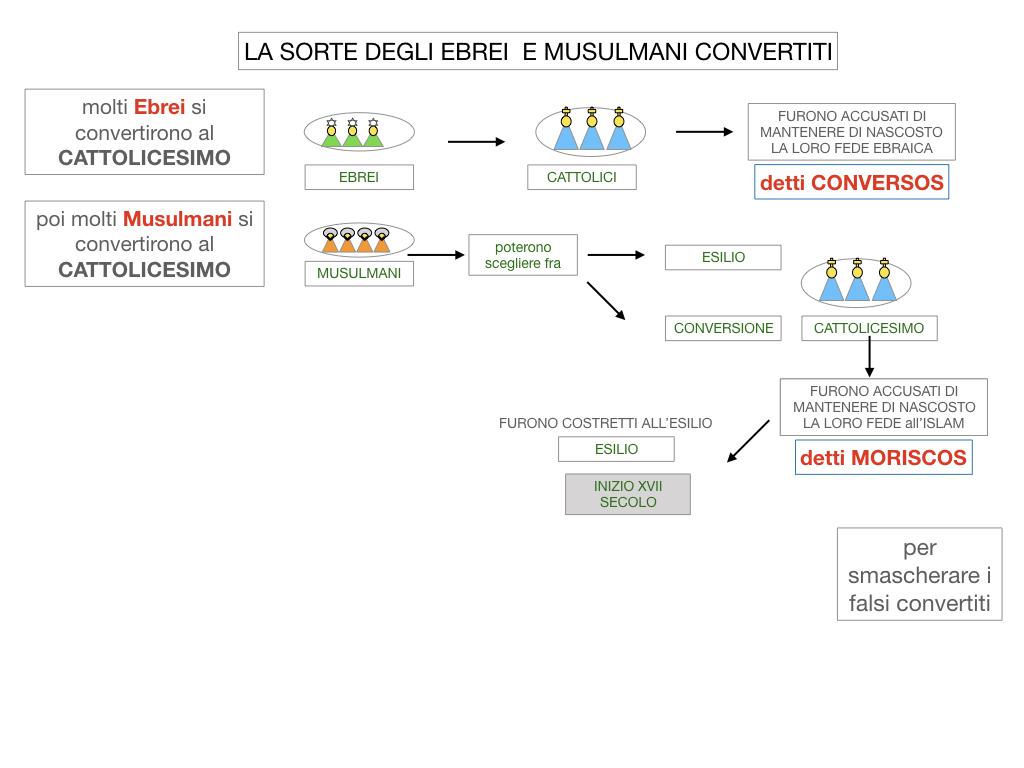 2. LA PENISOLA IBERICA E LE ESPLORAZIONI ATLANTICHE_SIMULAZIONE.055