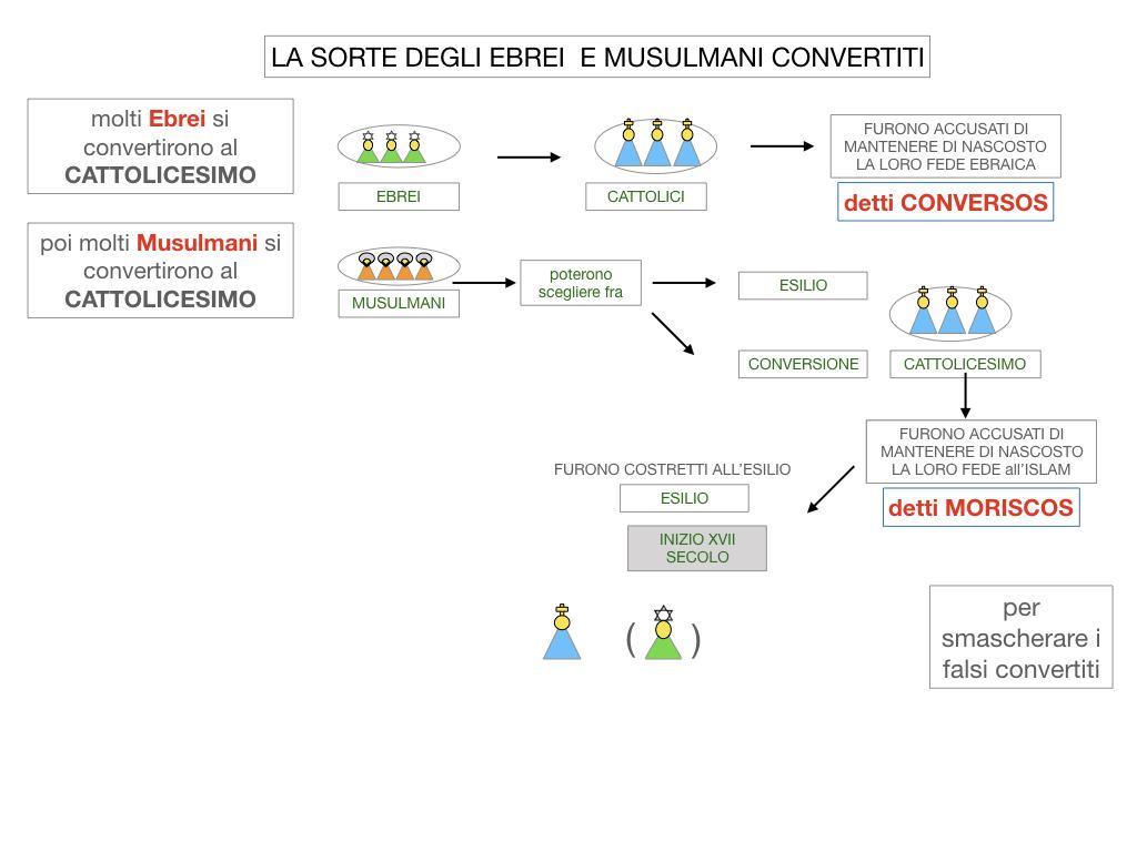 2. LA PENISOLA IBERICA E LE ESPLORAZIONI ATLANTICHE_SIMULAZIONE.056