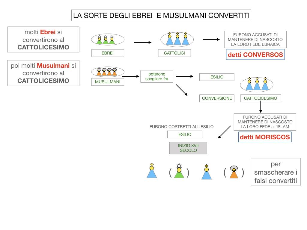 2. LA PENISOLA IBERICA E LE ESPLORAZIONI ATLANTICHE_SIMULAZIONE.057