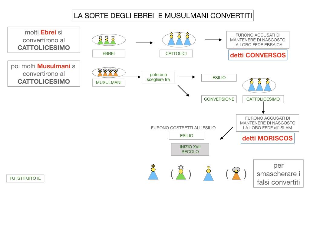2. LA PENISOLA IBERICA E LE ESPLORAZIONI ATLANTICHE_SIMULAZIONE.058
