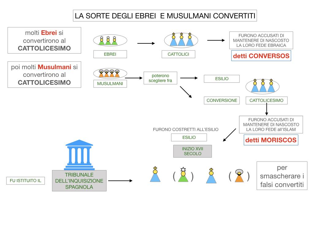 2. LA PENISOLA IBERICA E LE ESPLORAZIONI ATLANTICHE_SIMULAZIONE.059