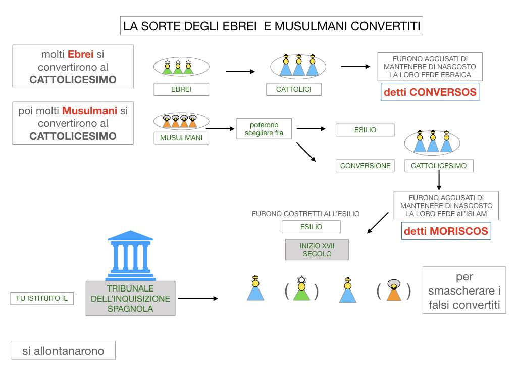2. LA PENISOLA IBERICA E LE ESPLORAZIONI ATLANTICHE_SIMULAZIONE.060