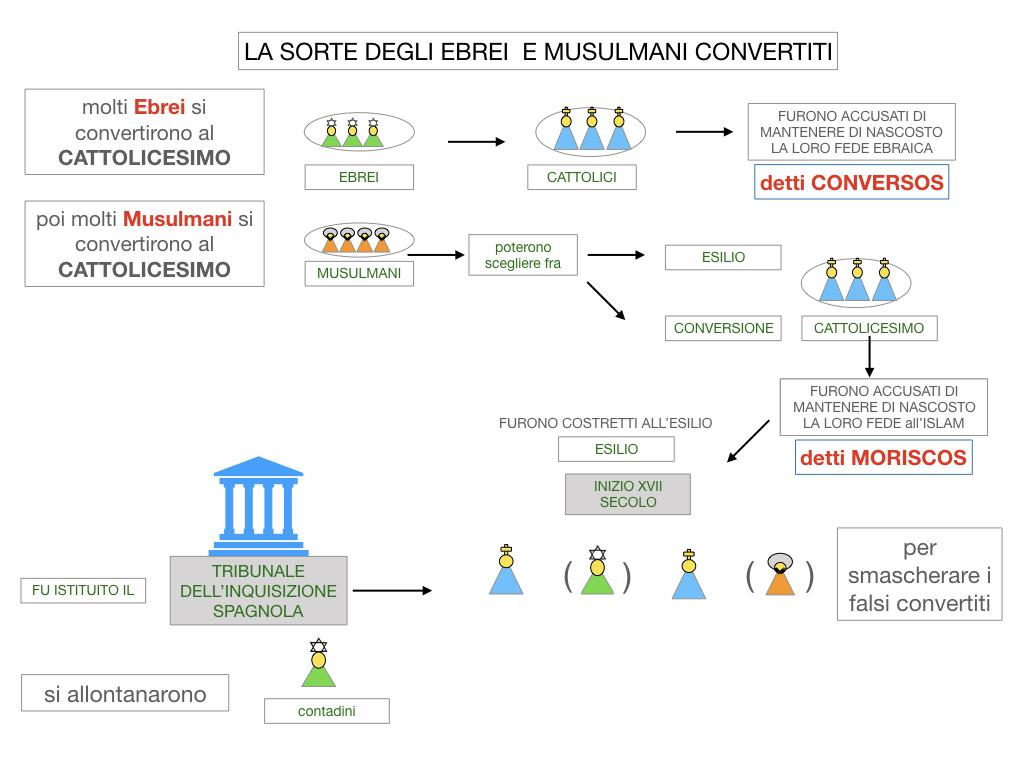 2. LA PENISOLA IBERICA E LE ESPLORAZIONI ATLANTICHE_SIMULAZIONE.061