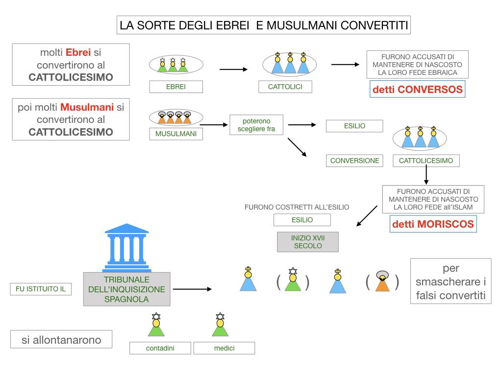 2. LA PENISOLA IBERICA E LE ESPLORAZIONI ATLANTICHE_SIMULAZIONE.062