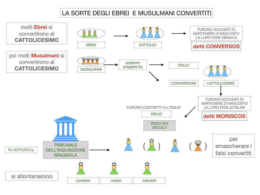 2. LA PENISOLA IBERICA E LE ESPLORAZIONI ATLANTICHE_SIMULAZIONE.063