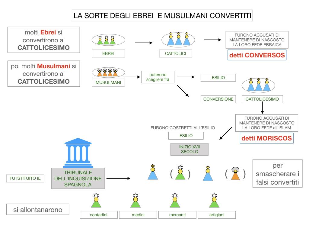 2. LA PENISOLA IBERICA E LE ESPLORAZIONI ATLANTICHE_SIMULAZIONE.064