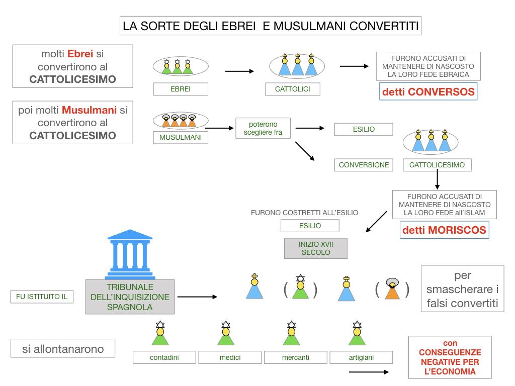 2. LA PENISOLA IBERICA E LE ESPLORAZIONI ATLANTICHE_SIMULAZIONE.065