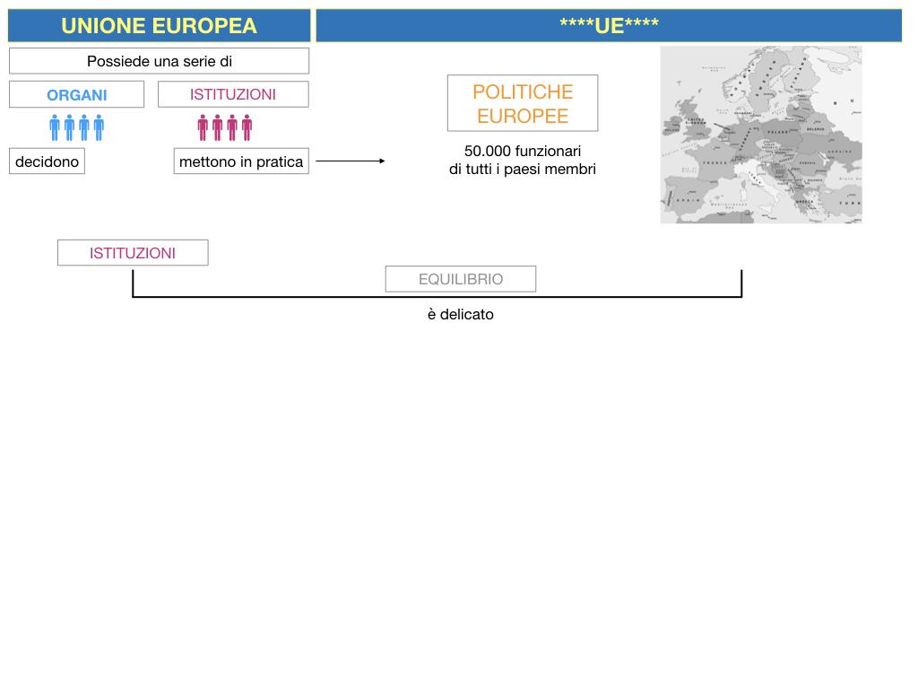 2. LE ISTITUZINI DELL'UNIONE EUROPEA_SIMULAZIONE.010