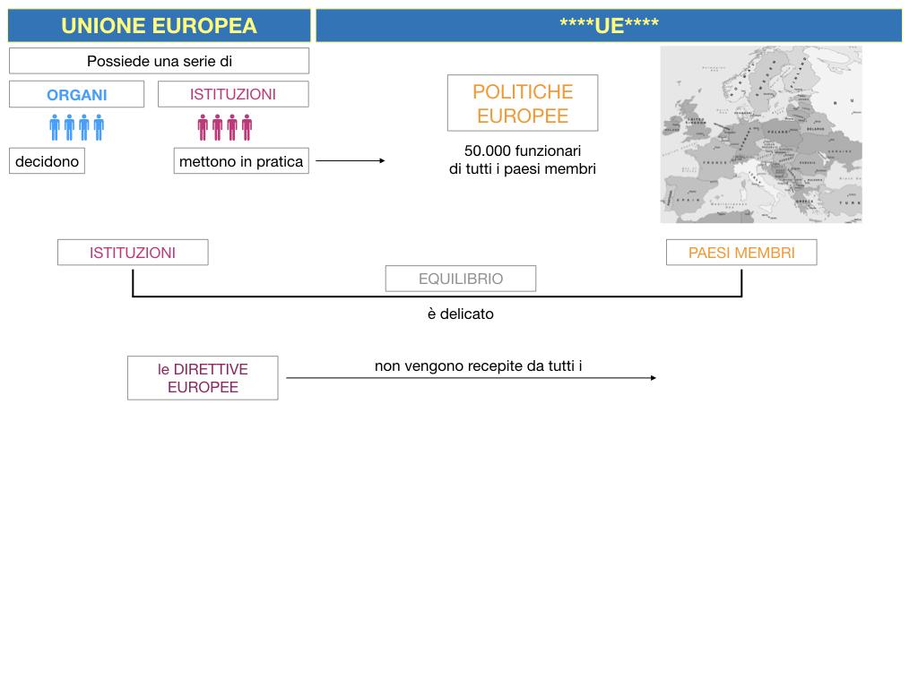2. LE ISTITUZINI DELL'UNIONE EUROPEA_SIMULAZIONE.013
