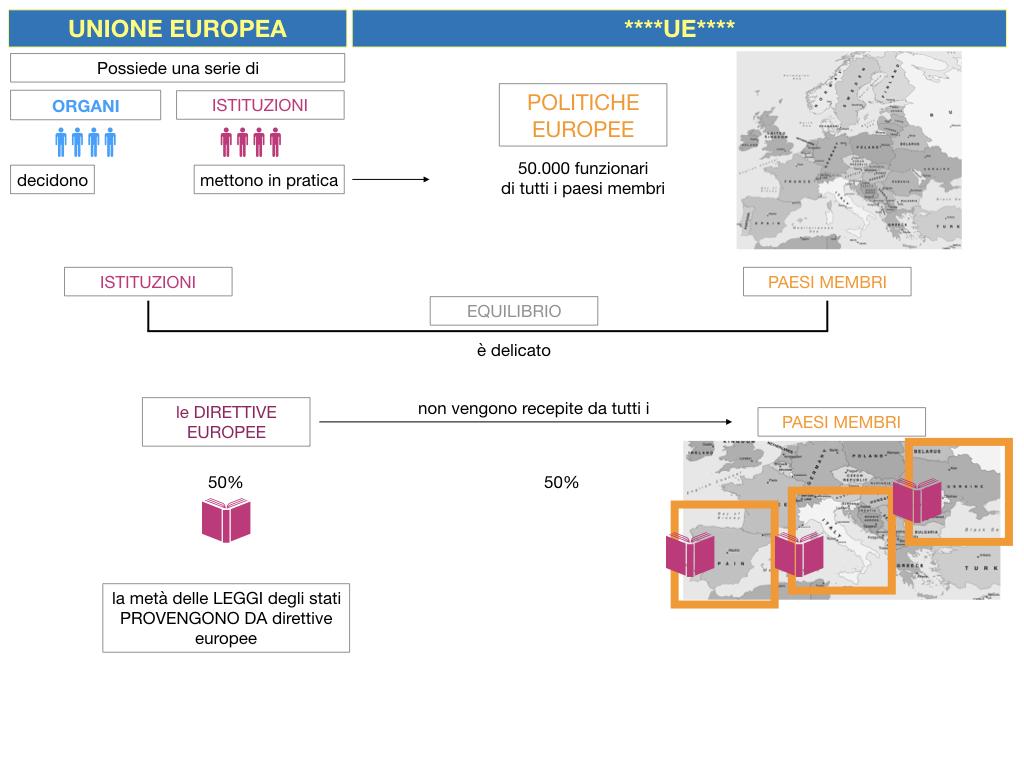 2. LE ISTITUZINI DELL'UNIONE EUROPEA_SIMULAZIONE.016