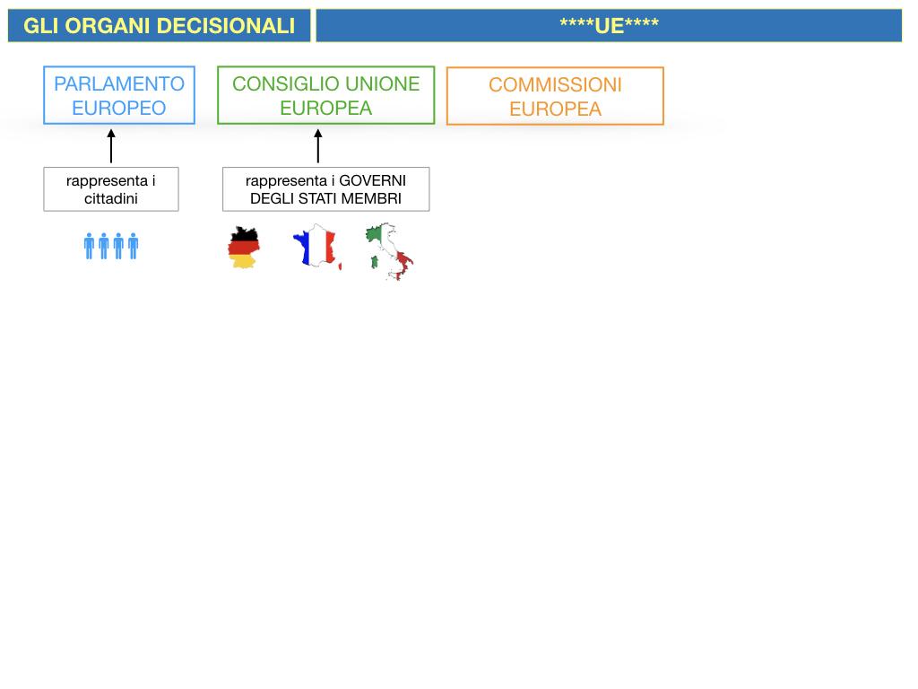 2. LE ISTITUZINI DELL'UNIONE EUROPEA_SIMULAZIONE.024