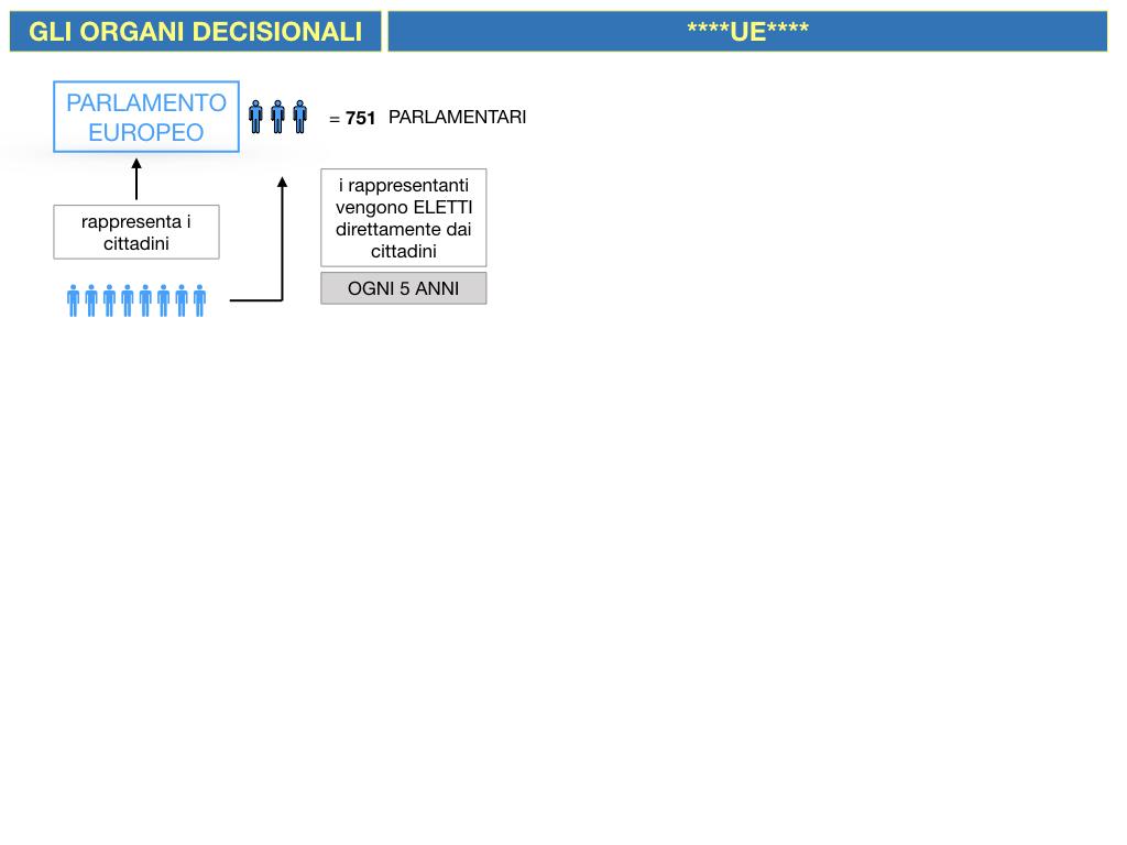 2. LE ISTITUZINI DELL'UNIONE EUROPEA_SIMULAZIONE.032