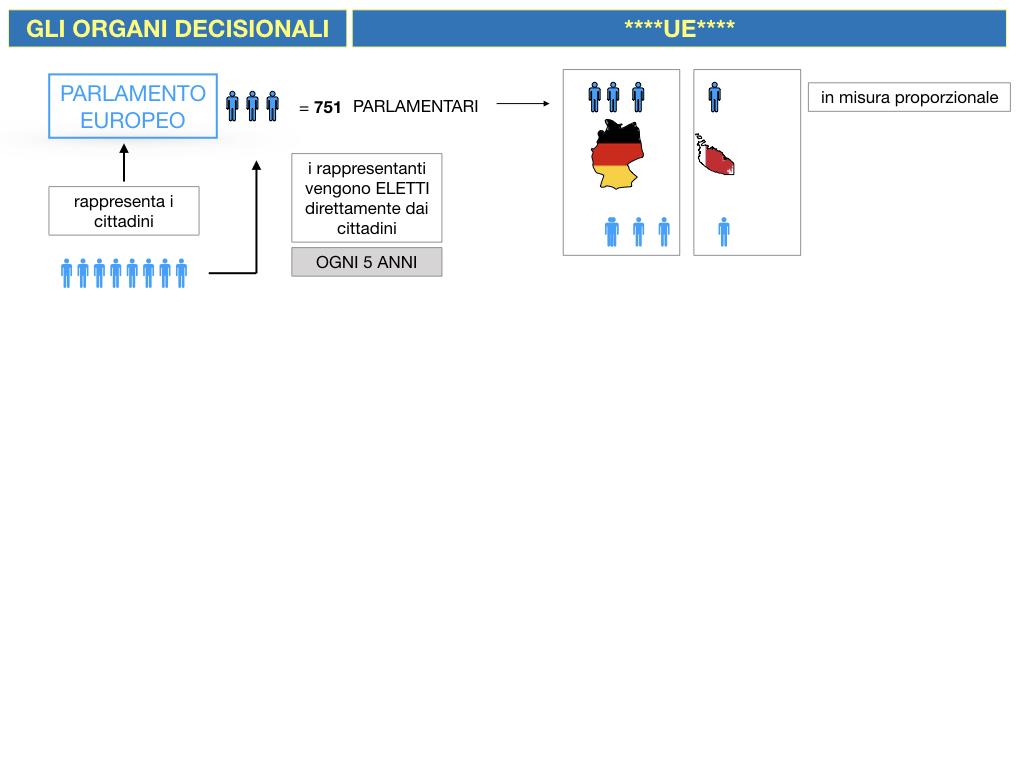 2. LE ISTITUZINI DELL'UNIONE EUROPEA_SIMULAZIONE.033