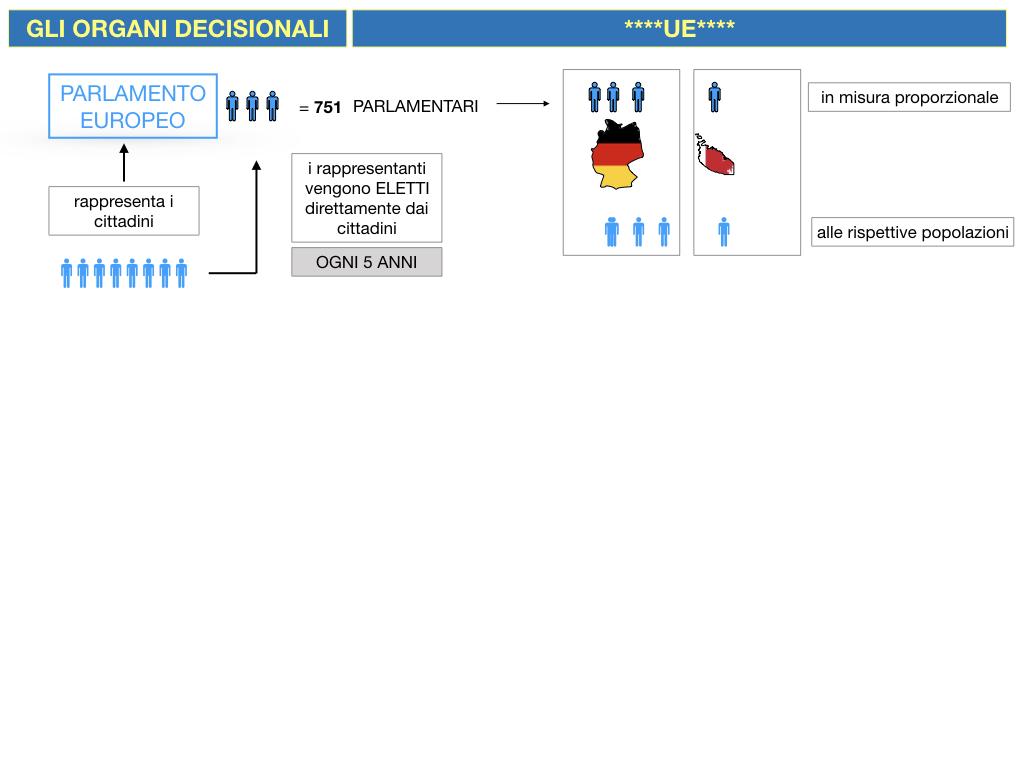 2. LE ISTITUZINI DELL'UNIONE EUROPEA_SIMULAZIONE.034