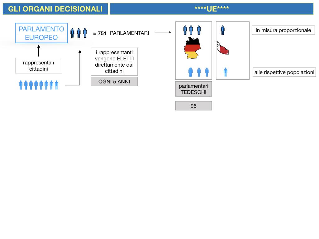 2. LE ISTITUZINI DELL'UNIONE EUROPEA_SIMULAZIONE.035