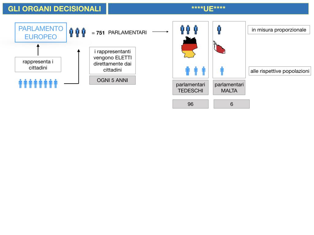 2. LE ISTITUZINI DELL'UNIONE EUROPEA_SIMULAZIONE.036