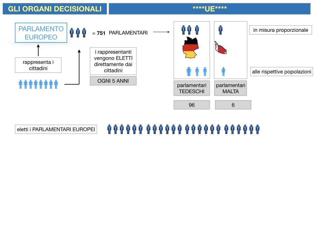 2. LE ISTITUZINI DELL'UNIONE EUROPEA_SIMULAZIONE.037