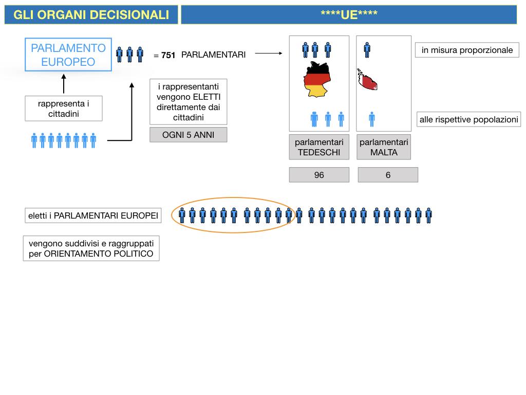 2. LE ISTITUZINI DELL'UNIONE EUROPEA_SIMULAZIONE.038
