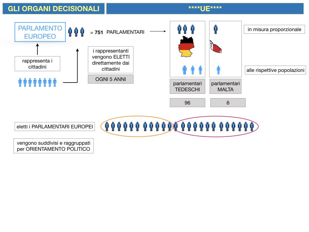2. LE ISTITUZINI DELL'UNIONE EUROPEA_SIMULAZIONE.039