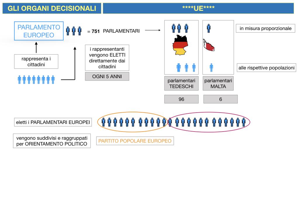 2. LE ISTITUZINI DELL'UNIONE EUROPEA_SIMULAZIONE.040
