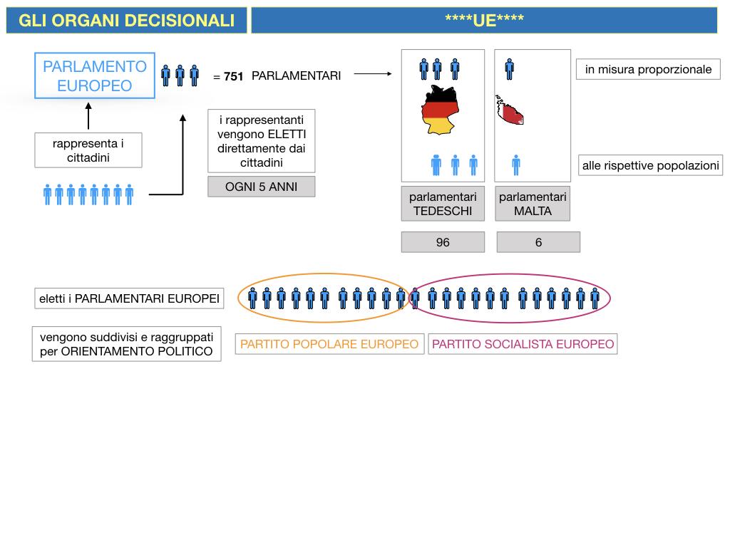 2. LE ISTITUZINI DELL'UNIONE EUROPEA_SIMULAZIONE.041