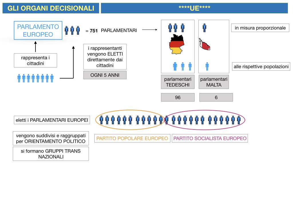 2. LE ISTITUZINI DELL'UNIONE EUROPEA_SIMULAZIONE.042