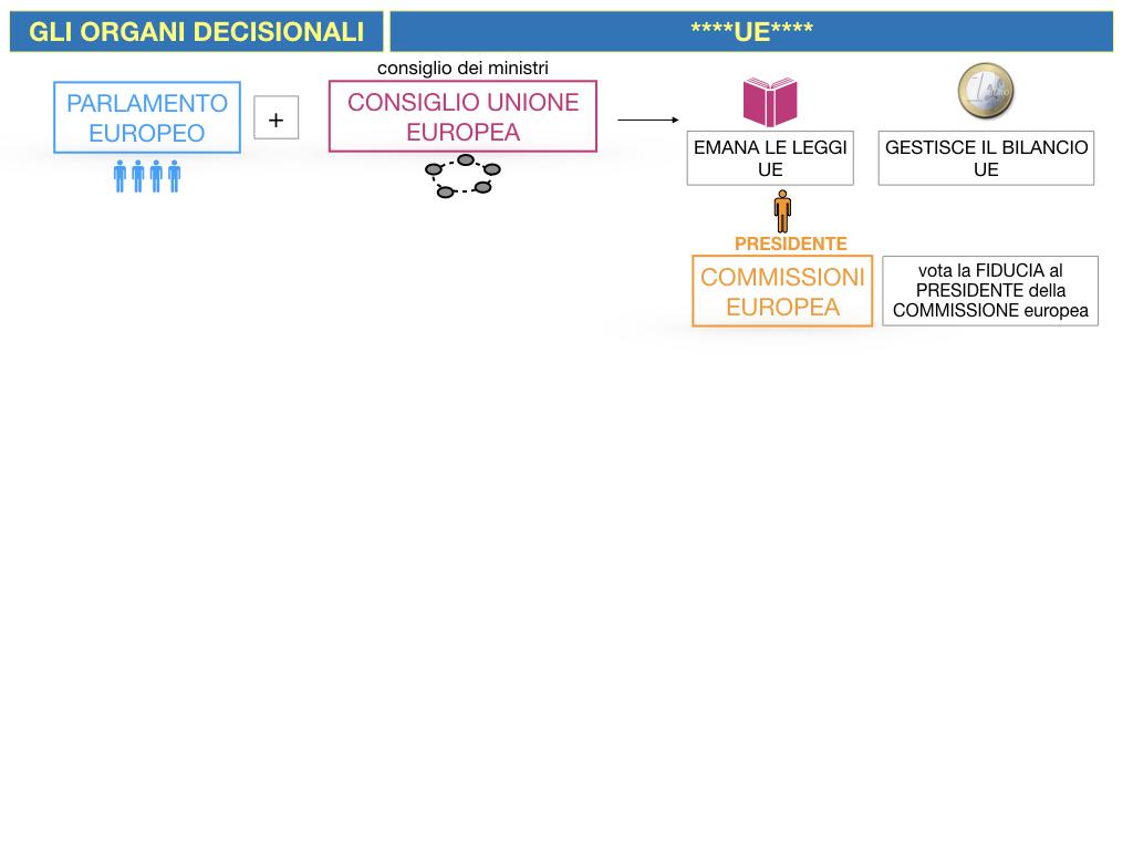 2. LE ISTITUZINI DELL'UNIONE EUROPEA_SIMULAZIONE.048