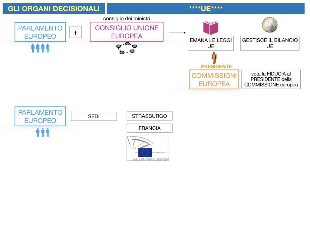 2. LE ISTITUZINI DELL'UNIONE EUROPEA_SIMULAZIONE.050