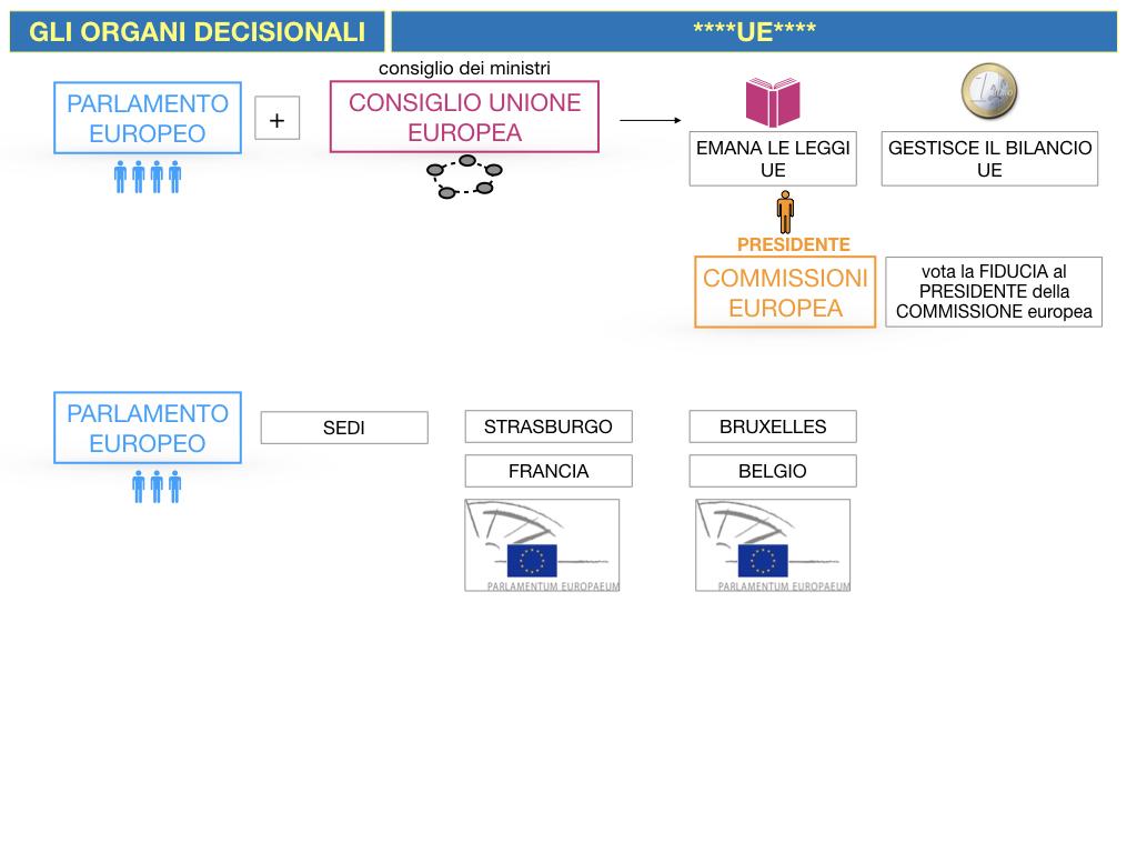 2. LE ISTITUZINI DELL'UNIONE EUROPEA_SIMULAZIONE.051