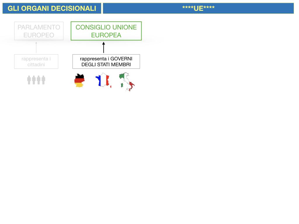 2. LE ISTITUZINI DELL'UNIONE EUROPEA_SIMULAZIONE.053