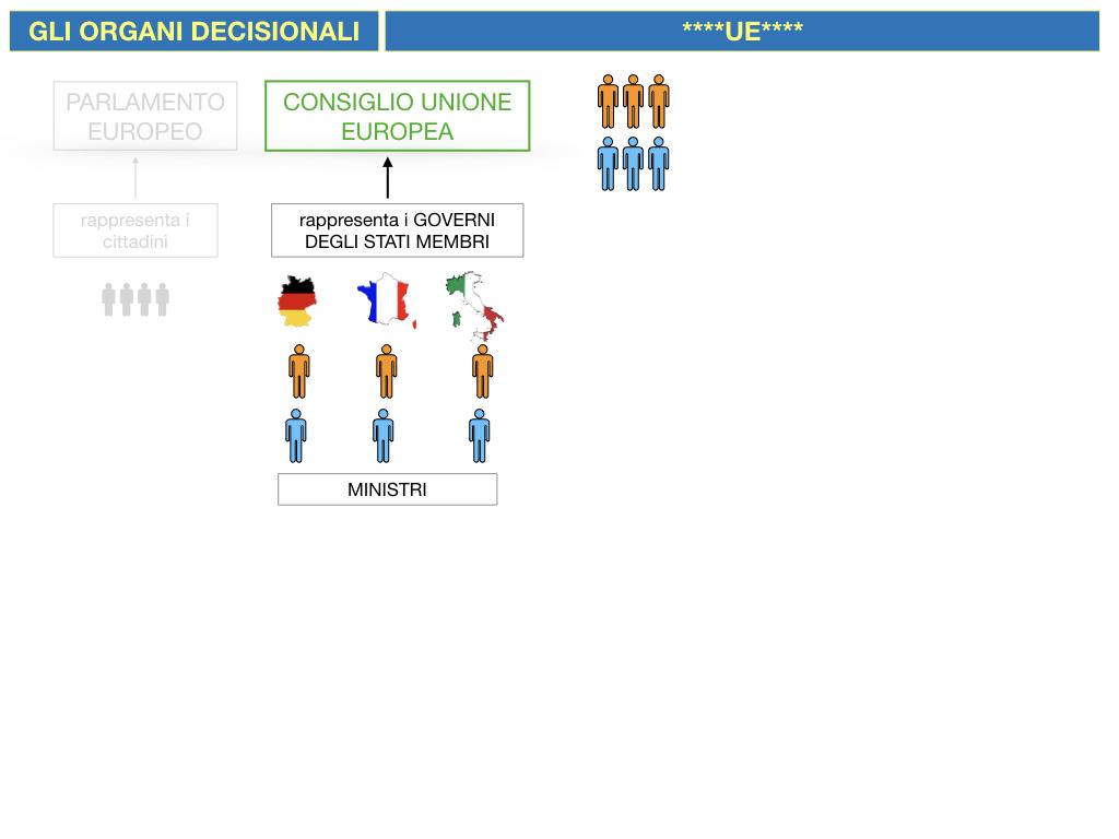 2. LE ISTITUZINI DELL'UNIONE EUROPEA_SIMULAZIONE.054