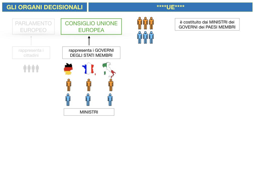 2. LE ISTITUZINI DELL'UNIONE EUROPEA_SIMULAZIONE.055