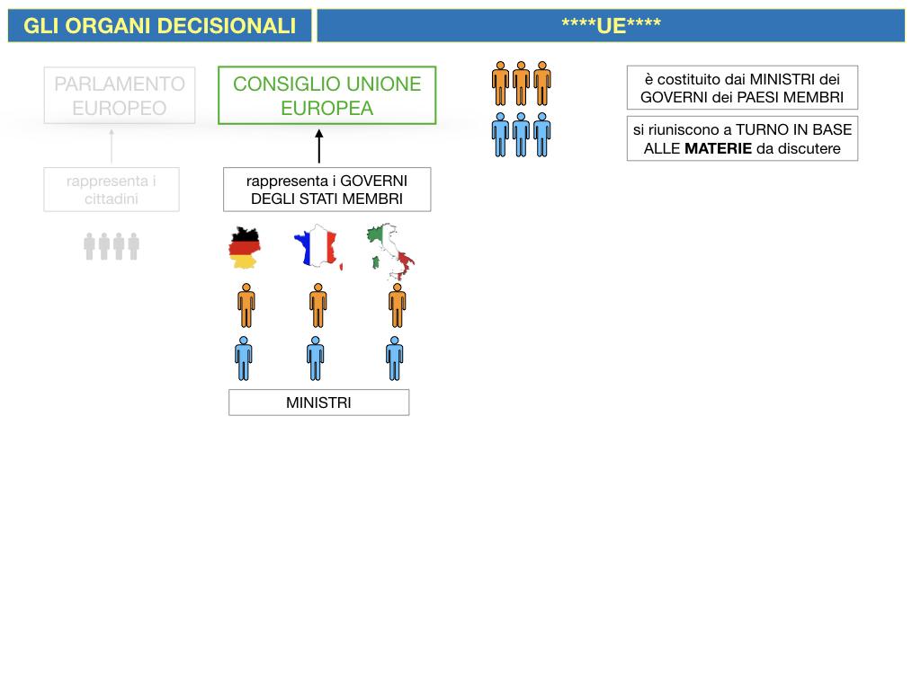 2. LE ISTITUZINI DELL'UNIONE EUROPEA_SIMULAZIONE.056