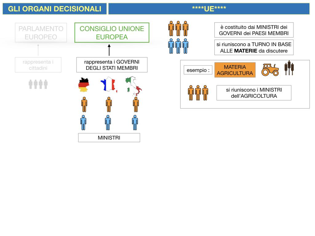 2. LE ISTITUZINI DELL'UNIONE EUROPEA_SIMULAZIONE.058
