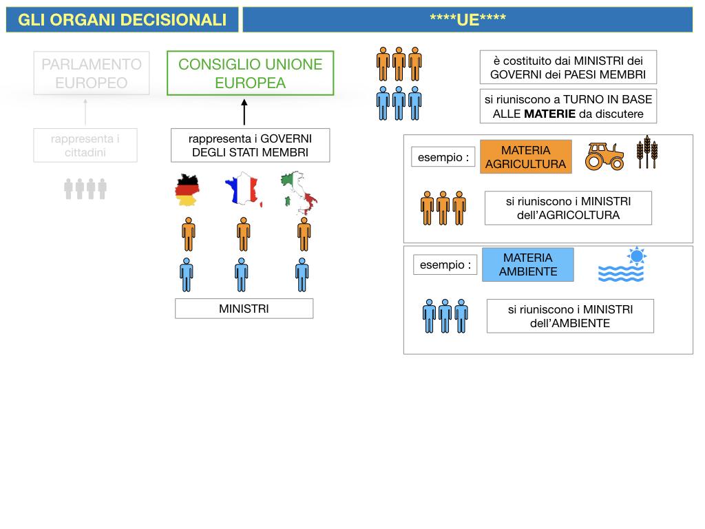 2. LE ISTITUZINI DELL'UNIONE EUROPEA_SIMULAZIONE.060