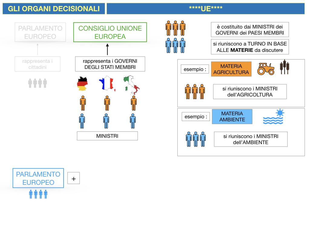 2. LE ISTITUZINI DELL'UNIONE EUROPEA_SIMULAZIONE.061