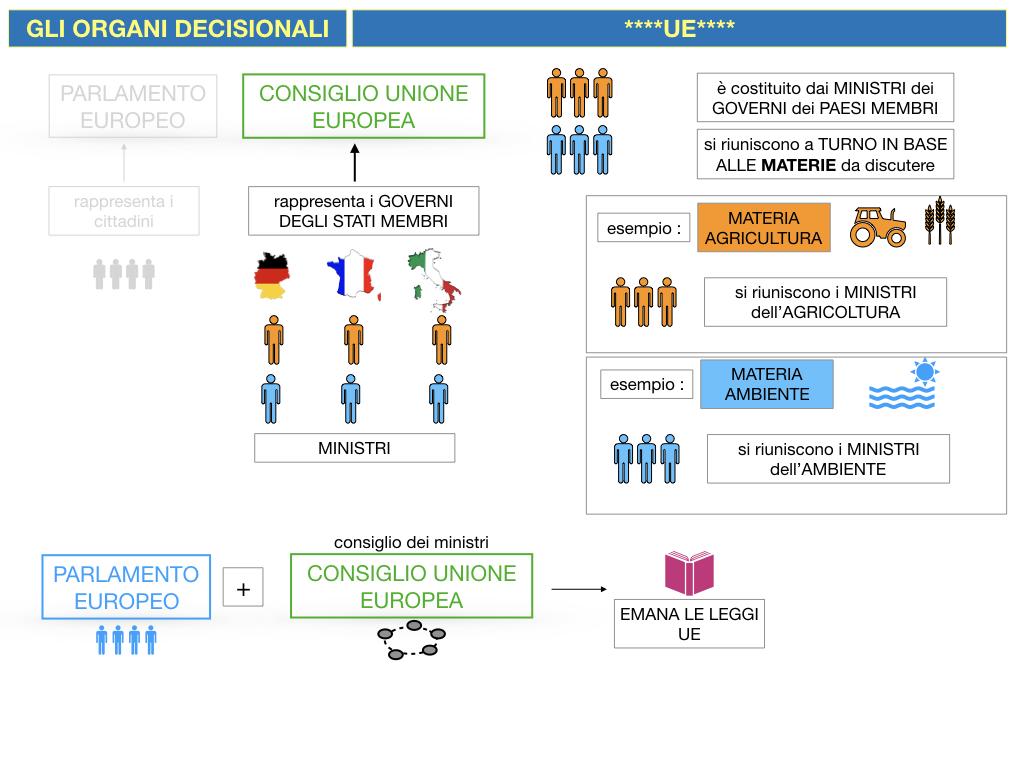 2. LE ISTITUZINI DELL'UNIONE EUROPEA_SIMULAZIONE.063