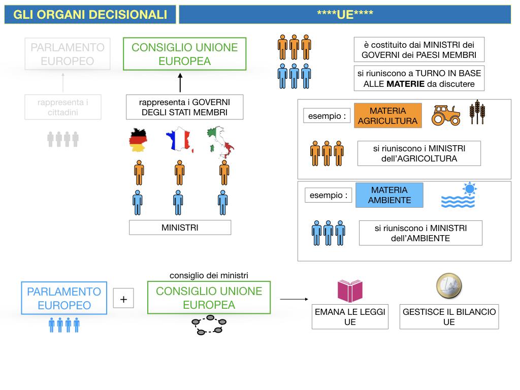 2. LE ISTITUZINI DELL'UNIONE EUROPEA_SIMULAZIONE.064