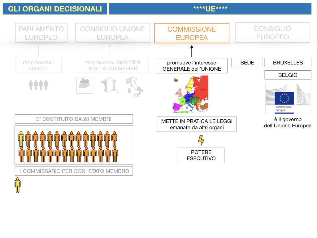 2. LE ISTITUZINI DELL'UNIONE EUROPEA_SIMULAZIONE.080