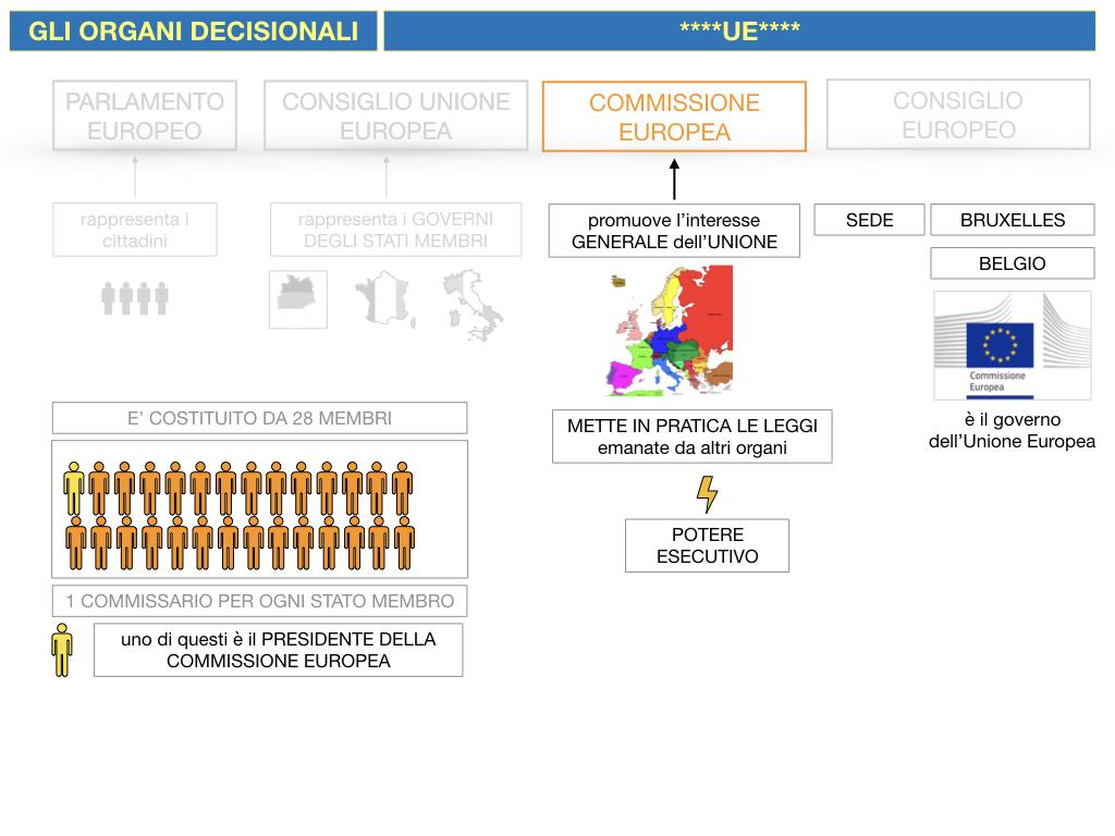 2. LE ISTITUZINI DELL'UNIONE EUROPEA_SIMULAZIONE.081