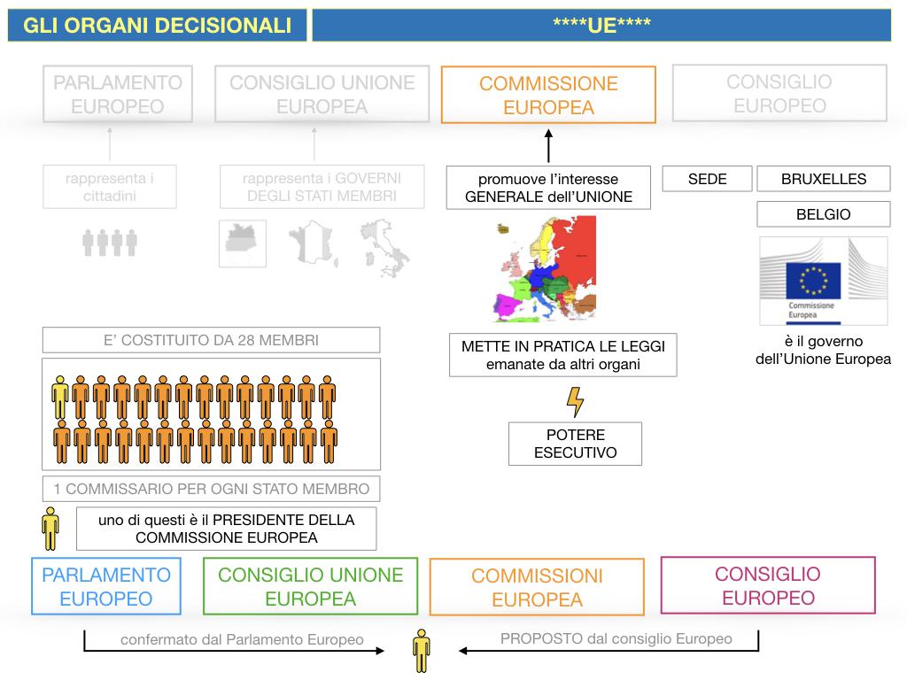 2. LE ISTITUZINI DELL'UNIONE EUROPEA_SIMULAZIONE.083